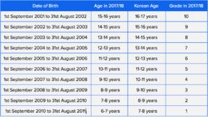 Date of Birth Schedule | Korea Foreign School | International Baccalaureate | PYP | MYP