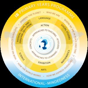 IB PYP | Korea Foreign School | International Baccalaureate | PYP | MYP